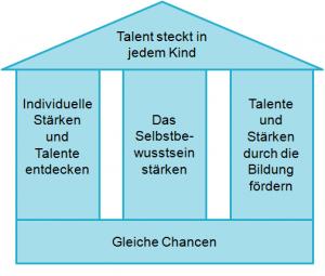 Stiftungsziele - Haus aktuell